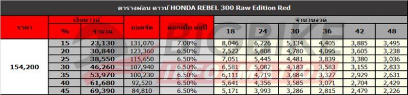 ตารางผ่อนดาวน์ Honda Rebel 300 สีแดง