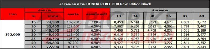 ตารางผ่อนดาวน์ Honda Rebel 300 สีดำ