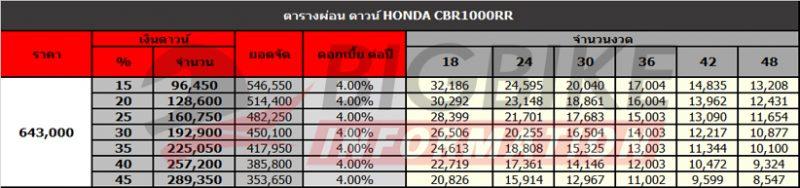 ตารางผ่อนดาวน์ Honda CBR1000RR