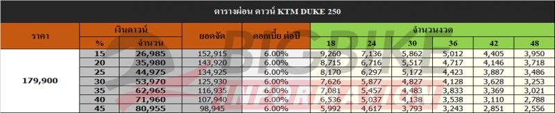 ตารางผ่อน ดาวน์ KTM DUKE 250