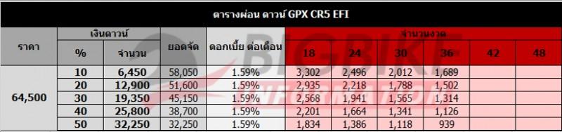 ตารางผ่อนดาวน์ GPX CR5 EFI