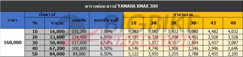 bigbike information x-max 300