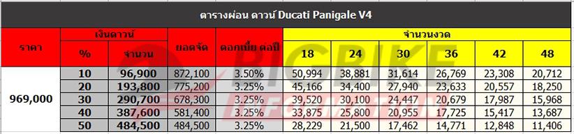 ตารางผ่อน ดาวน์ DUCATI PANIGALE V4