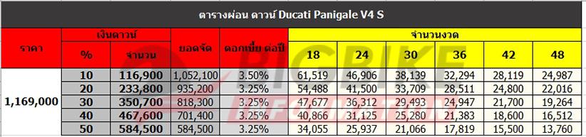 ตารางผ่อน ดาวน์ DUCATI PANIGALE V4 S
