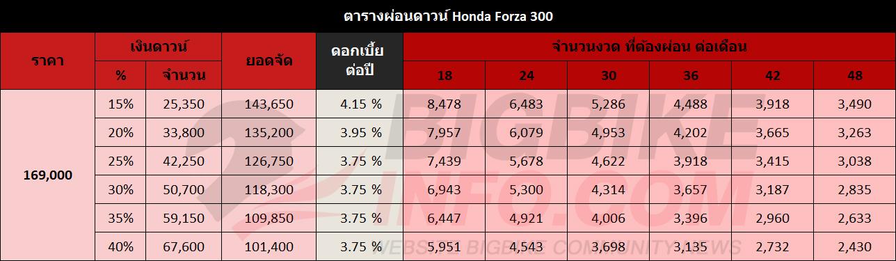 ตารางผ่อนดาวน์ Honda Forza 300
