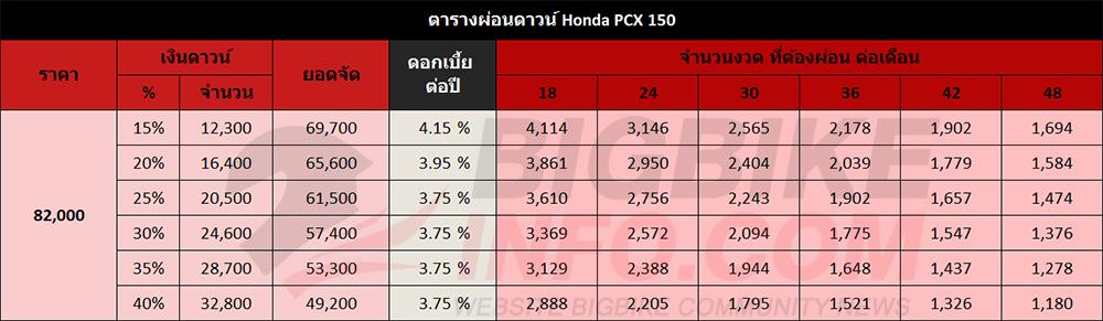 ตารางผ่อนดาวน์ Honda PCX 150