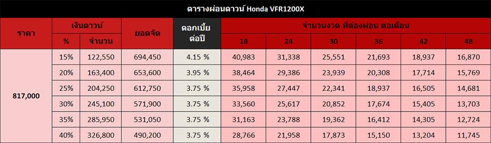 ตารางผ่อนดาวน์ Honda VFR1200X