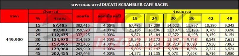 ตารางผ่อน ดาวน์ DUCATI SCRAMBLER CAFE RACER