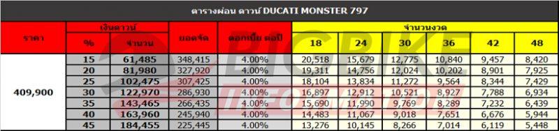 ตารางผ่อน ดาวน์ DUCATI MONSTER 797