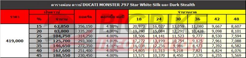 ตารางผ่อน ดาวน์ DUCATI MONSTER 797 STAR WHITE SILK และ DARK STEALTH
