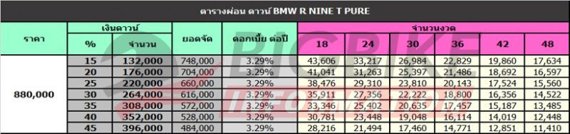 ตารางผ่อน ดาวน์ BMW R NINE T PURE