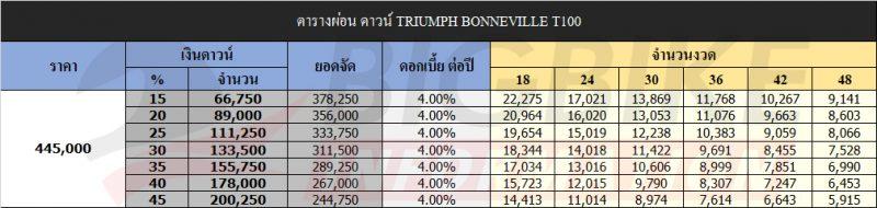 ตารางผ่อน ดาวน์ TRIUMPH BONNEVILLE T100
