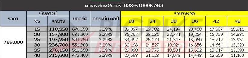 ตารางผ่อน ดาวน์ Suzuki GSX-R1000R ABS