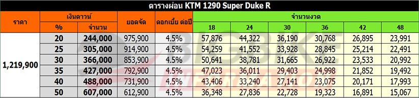 ตารางผ่อน-ดาวน์ KTM 1290 SUPER DUKE R (ราคาเดิม)