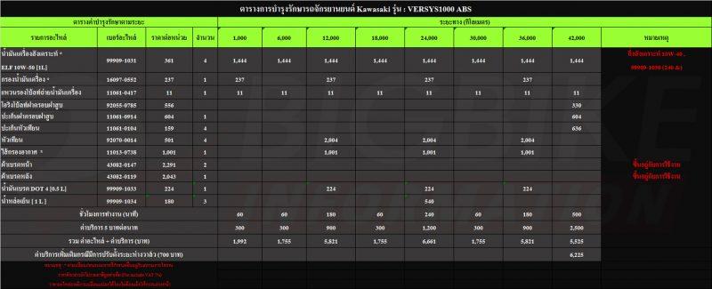 Maintenance VERSYS1000 ABS