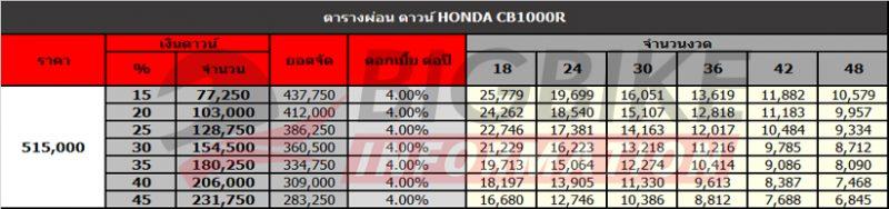 ตารางผ่อนดาวน์ Honda CB1000R
