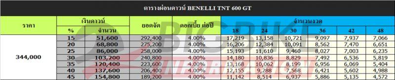 ตารางผ่อนดาวน์ BENELLI TNT 600 GT