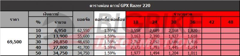 ตารางผ่อน ดาวน์ GPX Razer 220