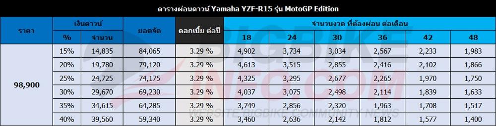 ตารางผ่อนดาวน์ ยามาฮ่า วายแซดเอฟ-อาร์15 ปี 2019 รุ่น MotoGP Edition