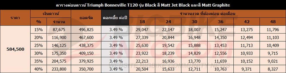 ตารางผ่อนดาวน์ ไทรอัมพ์ บอนเนวิลล์ ที120 รุ่น Black สี Matt Jet Black และสี Matt Graphite
