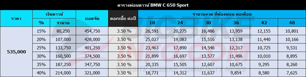 ตารางผ่อนดาวน์ BMW C 650 Sport