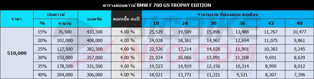 ตารางผ่อนดาวน์ BMW F 700 GS TROPHY EDITION