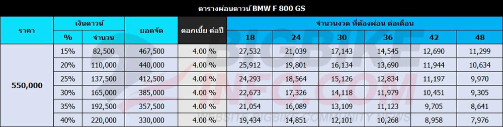 ตารางผ่อนดาวน์ BMW F 800 GS