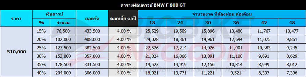 ตารางผ่อนดาวน์ BMW F 800 GT