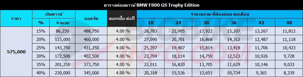 ตารางผ่อนดาวน์ BMW F800 GS Trophy Edition