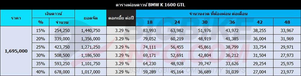 ตารางผ่อนดาวน์ BMW K 1600 GTL