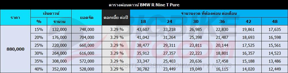 ตารางผ่อนดาวน์ BMW R Nine T Pure