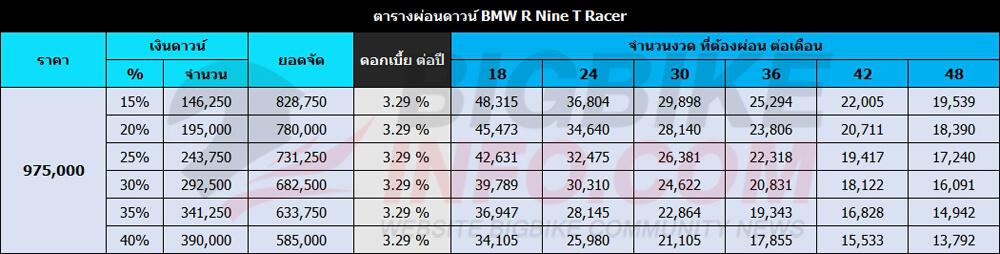 ตารางผ่อนดาวน์ BMW R Nine T Racer