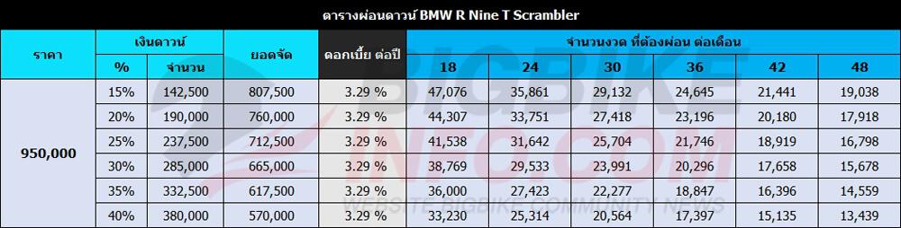 ตารางผ่อนดาวน์ BMW R Nine T Scrambler