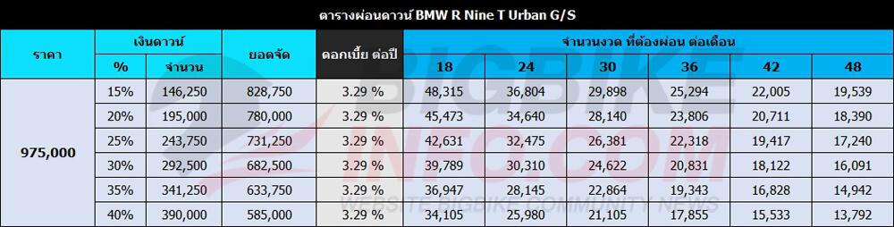 ตารางผ่อนดาวน์ BMW R Nine T Urban G/S