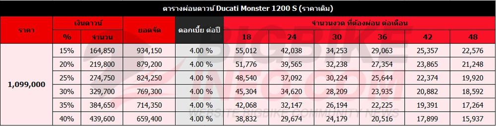 ตารางผ่อนดาวน์ Ducati Monster 1200 S (ราคาเดิม)