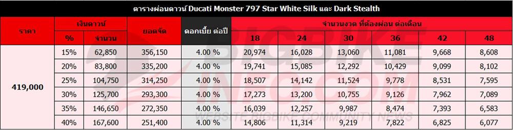 ตารางผ่อนดาวน์ Ducati Monster 797 Star White Silk และ Dark Stealth