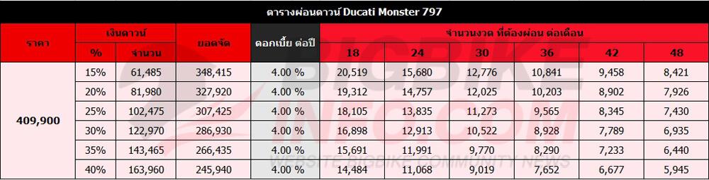 ตารางผ่อนดาวน์ Ducati Monster 797