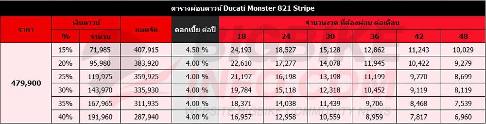ตารางผ่อนดาวน์ DucatiMonster 821Stripe (ราคาเดิม)