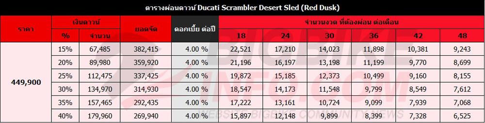 ตารางผ่อนดาวน์ Ducati Scrambler Desert Sled (Red Dusk)