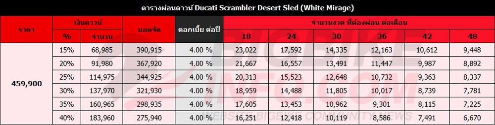 ตารางผ่อนดาวน์ Ducati Scrambler Desert Sled (White Mirage)