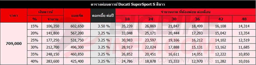 ตารางผ่อนดาวน์ Ducati SuperSport S สีขาว