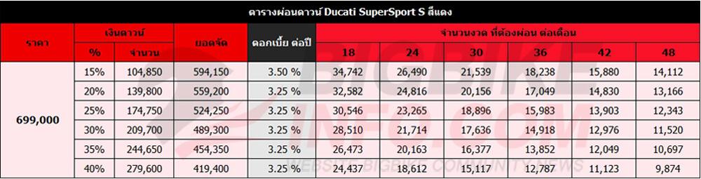 ตารางผ่อนดาวน์ Ducati SuperSport S สีแดง