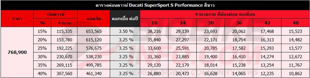 ตารางผ่อนดาวน์ Ducati SuperSport S Performance สีขาว