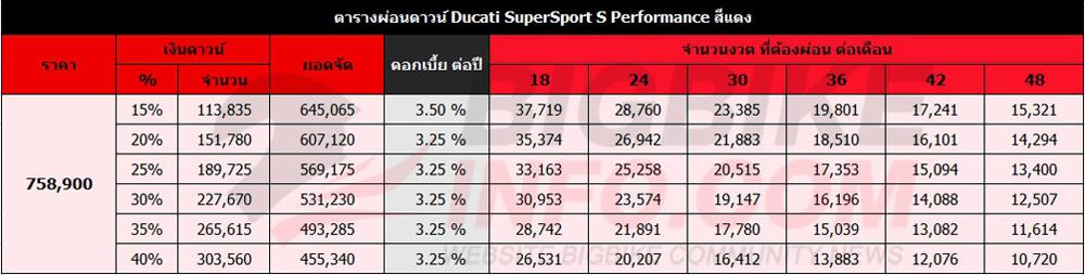 ตารางผ่อนดาวน์ Ducati SuperSport S Performance สีแดง