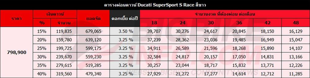 ตารางผ่อนดาวน์ Ducati SuperSport S Race สีขาว