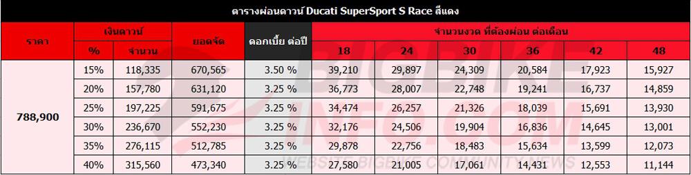 ตารางผ่อนดาวน์ Ducati SuperSport S Race สีแดง