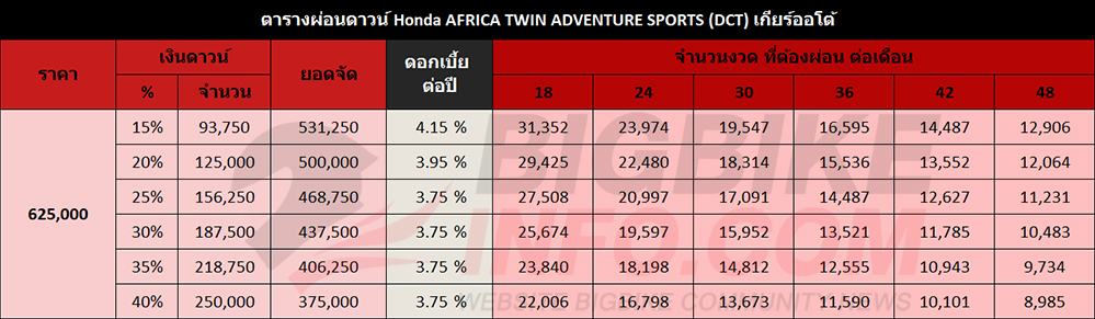 ตารางผ่อนดาวน์ Honda AFRICA TWIN ADVENTURE SPORTS (DCT) เกียร์ออโต้