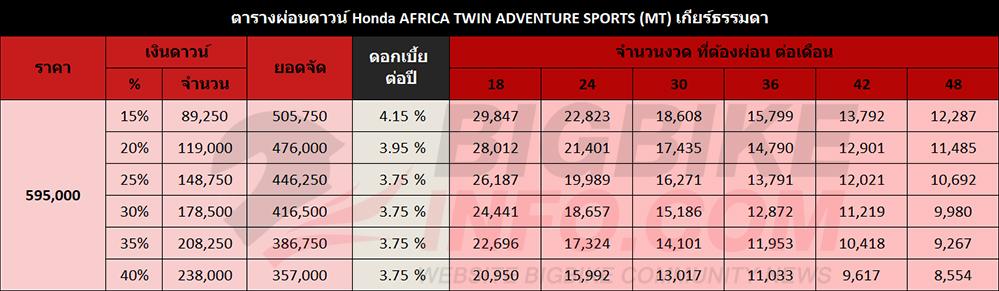 ตารางผ่อนดาวน์ Honda AFRICA TWIN ADVENTURE SPORTS (MT) เกียร์ธรรมดา