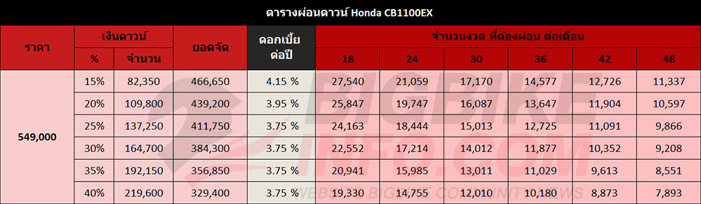 ตารางผ่อนดาวน์ Honda CB1100EX
