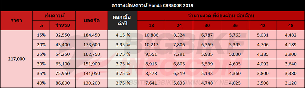 ตารางผ่อนดาวน์ Honda CBR500R 2019